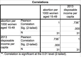 Abortion_correlation