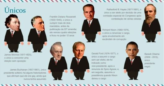 Curious-facts-about-the-American-Presidents.jpg