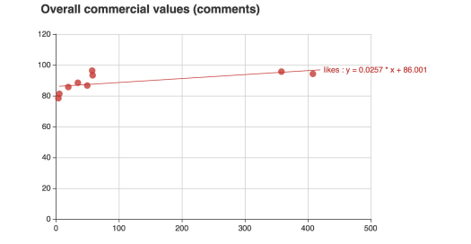 It can find that the slope is equal to 0.0257 that is large than 0, which can be a positive linear relationship between the data of comment and commercial value.