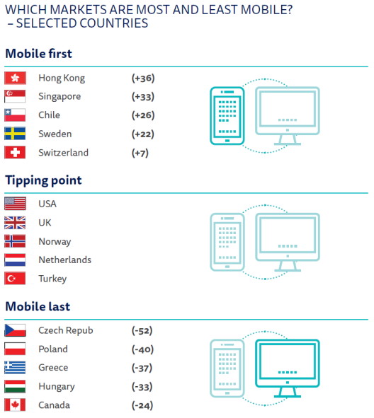 ES-Which-Markets-are-Most-and-Least-Mobile_